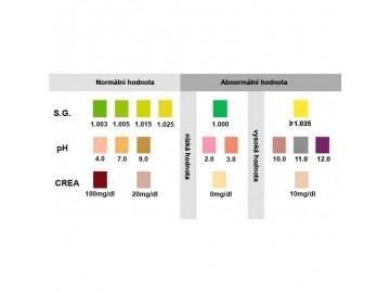 Multidrogový jednorázový test na 10 drog z moči